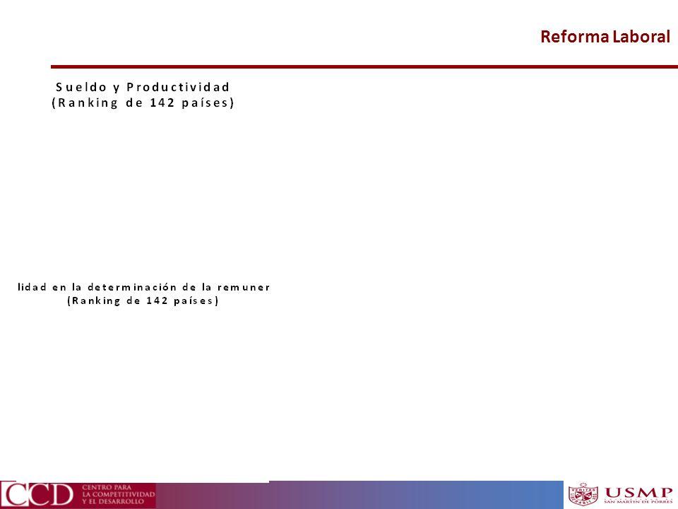 Reforma Laboral Fuente: WEF