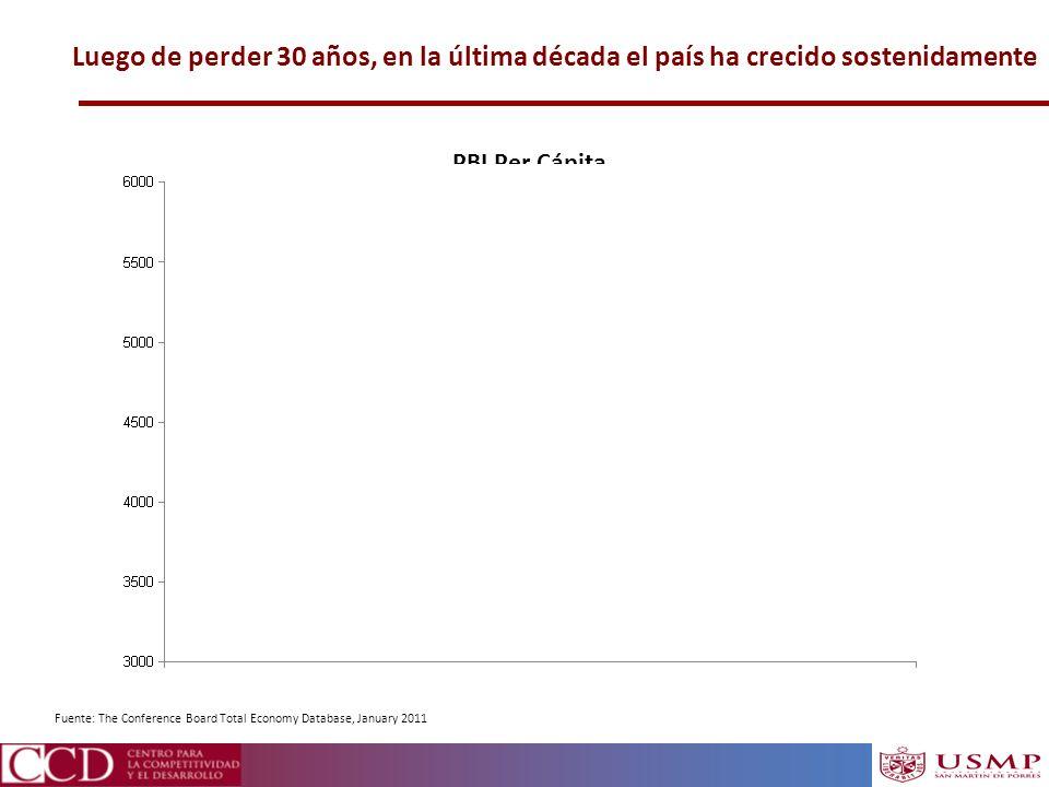Luego de perder 30 años, en la última década el país ha crecido sostenidamente PBI Per Cápita (Soles de 1994) Fuente: The Conference Board Total Econo