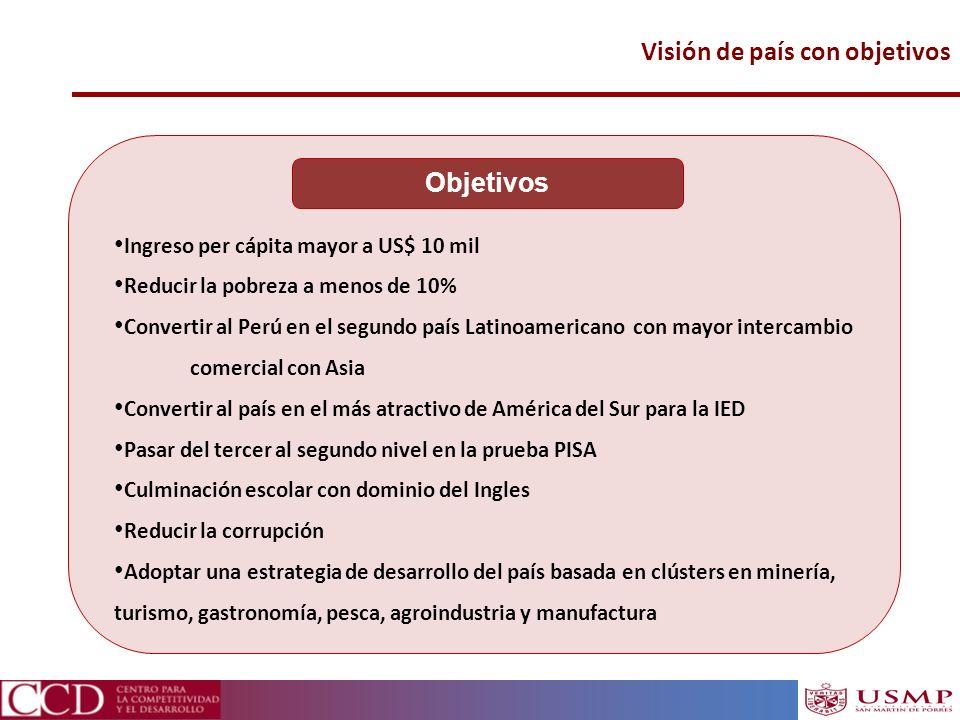 Visión de país con objetivos Ingreso per cápita mayor a US$ 10 mil Reducir la pobreza a menos de 10% Convertir al Perú en el segundo país Latinoameric