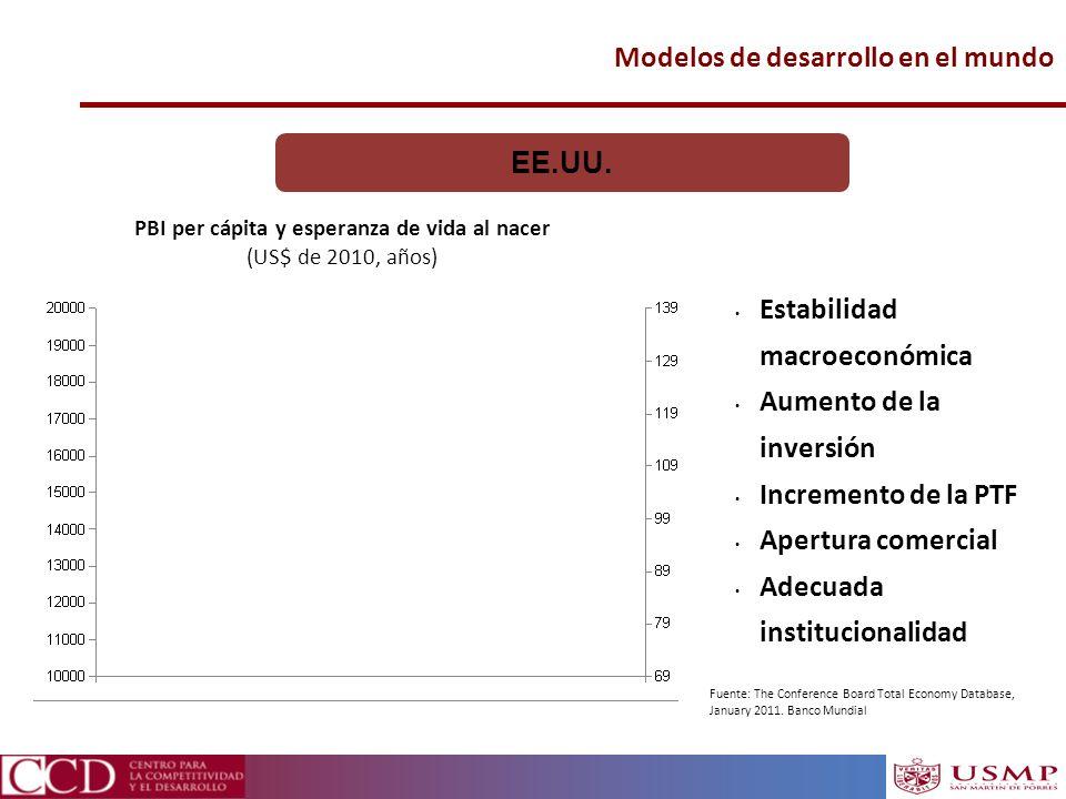 Modelos de desarrollo en el mundo PBI per cápita y esperanza de vida al nacer (US$ de 2010, años) EE.UU. Estabilidad macroeconómica Aumento de la inve