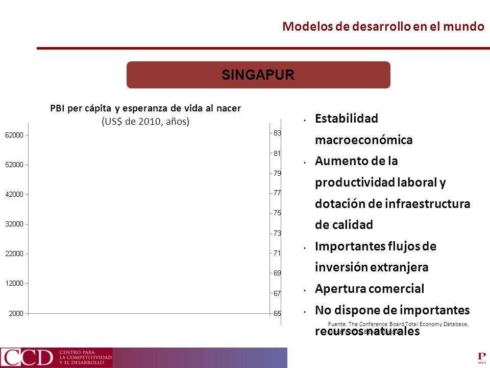 Modelos de desarrollo en el mundo SINGAPUR Estabilidad macroeconómica Aumento de la productividad laboral y dotación de infraestructura de calidad Imp