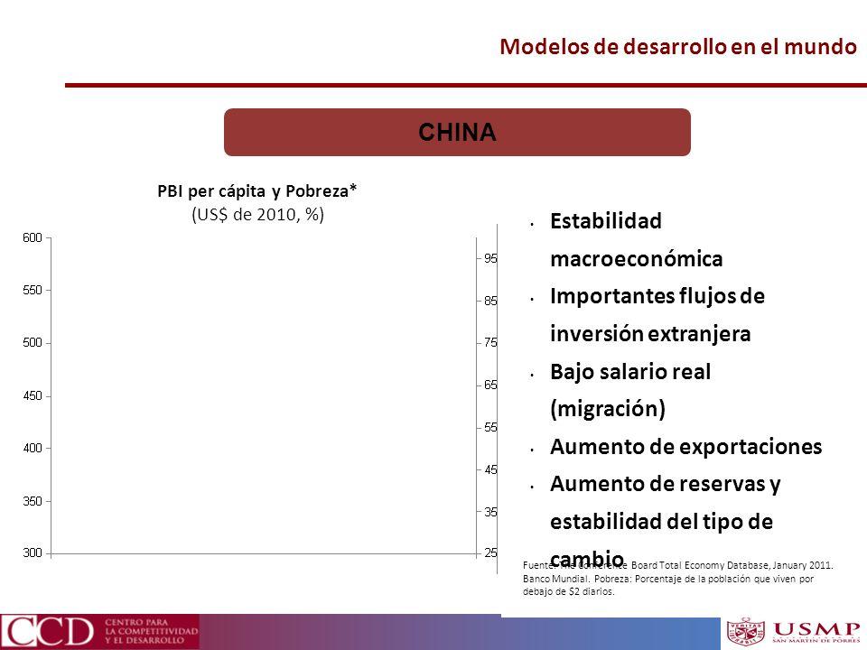 Modelos de desarrollo en el mundo CHINA Estabilidad macroeconómica Importantes flujos de inversión extranjera Bajo salario real (migración) Aumento de