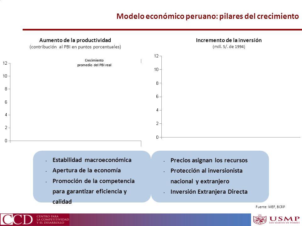Modelo económico peruano: pilares del crecimiento Estabilidad macroeconómica Apertura de la economía Promoción de la competencia para garantizar efici