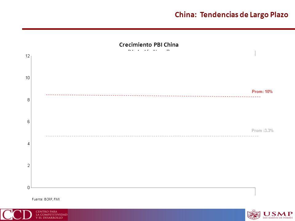 China: Tendencias de Largo Plazo Crecimiento PBI China (Variación % real) Prom: 10% Prom :3.3% Fuente: BCRP, FMI