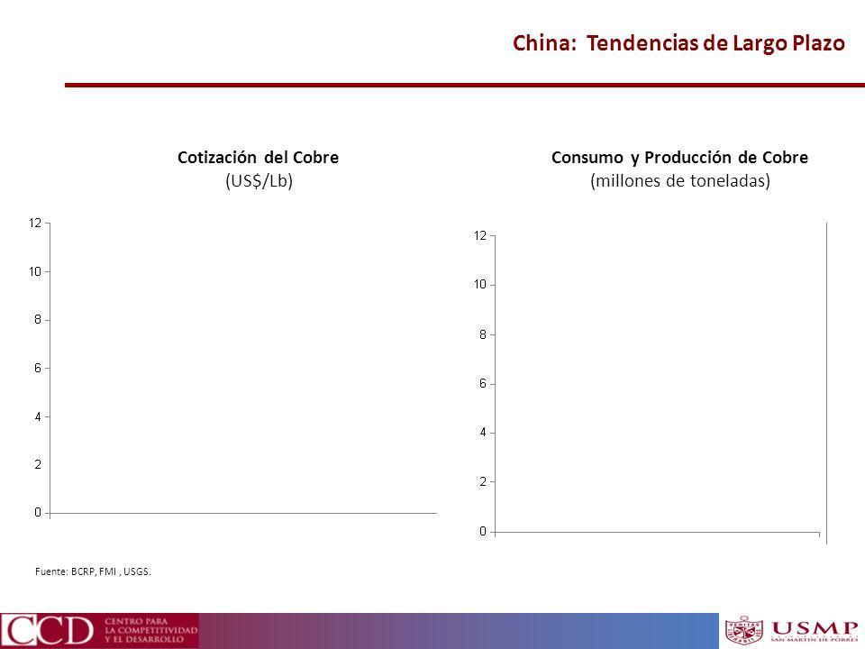 China: Tendencias de Largo Plazo Fuente: BCRP, FMI, USGS. Cotización del Cobre (US$/Lb) Consumo y Producción de Cobre (millones de toneladas)