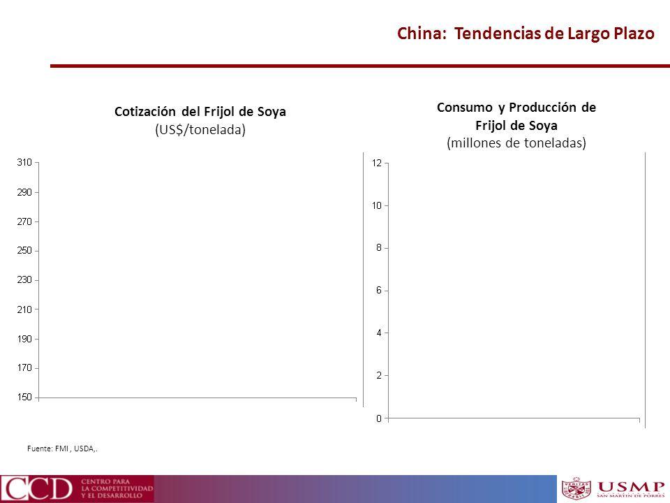 China: Tendencias de Largo Plazo Fuente: FMI, USDA,. Cotización del Frijol de Soya (US$/tonelada) Consumo y Producción de Frijol de Soya (millones de