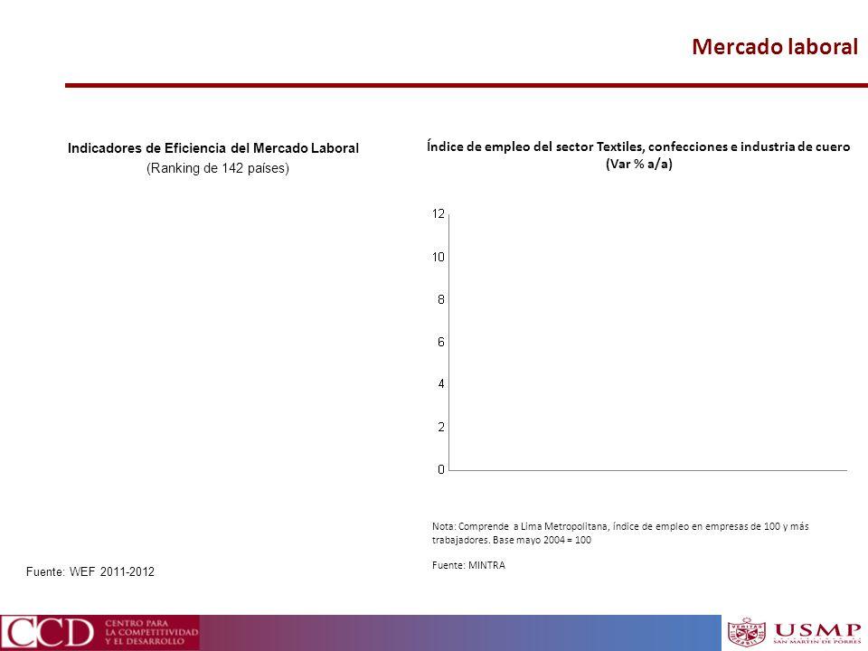 Mercado laboral Índice de empleo del sector Textiles, confecciones e industria de cuero (Var % a/a) Nota: Comprende a Lima Metropolitana, índice de em
