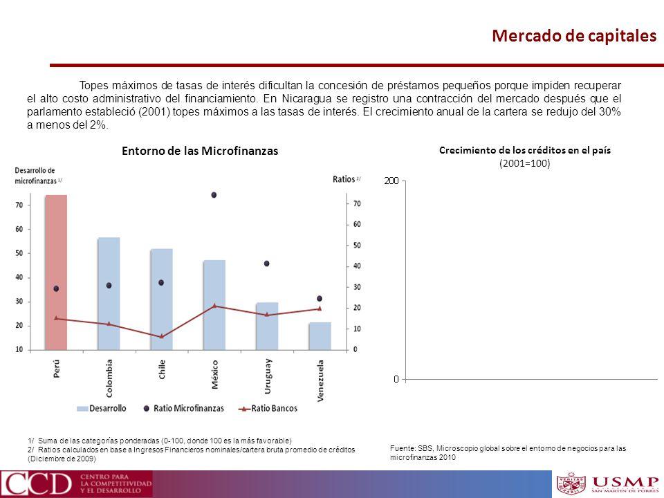 Mercado de capitales Fuente: SBS, Microscopio global sobre el entorno de negocios para las microfinanzas 2010 1/ Suma de las categorías ponderadas (0-