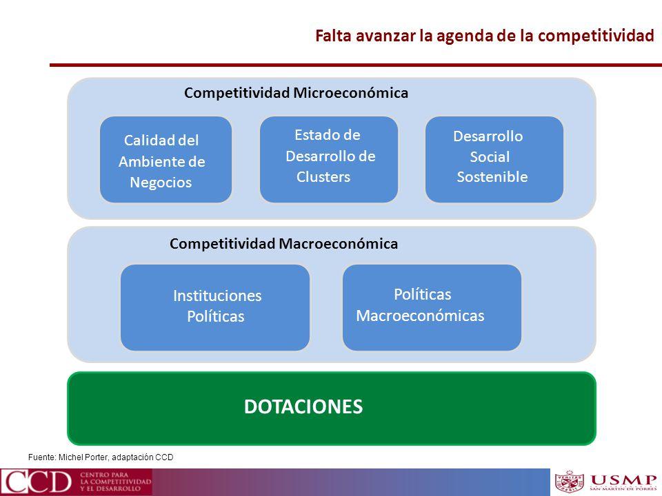 Falta avanzar la agenda de la competitividad Competitividad Microeconómica Calidad del Ambiente de Negocios Estado de Desarrollo de Clusters Desarroll
