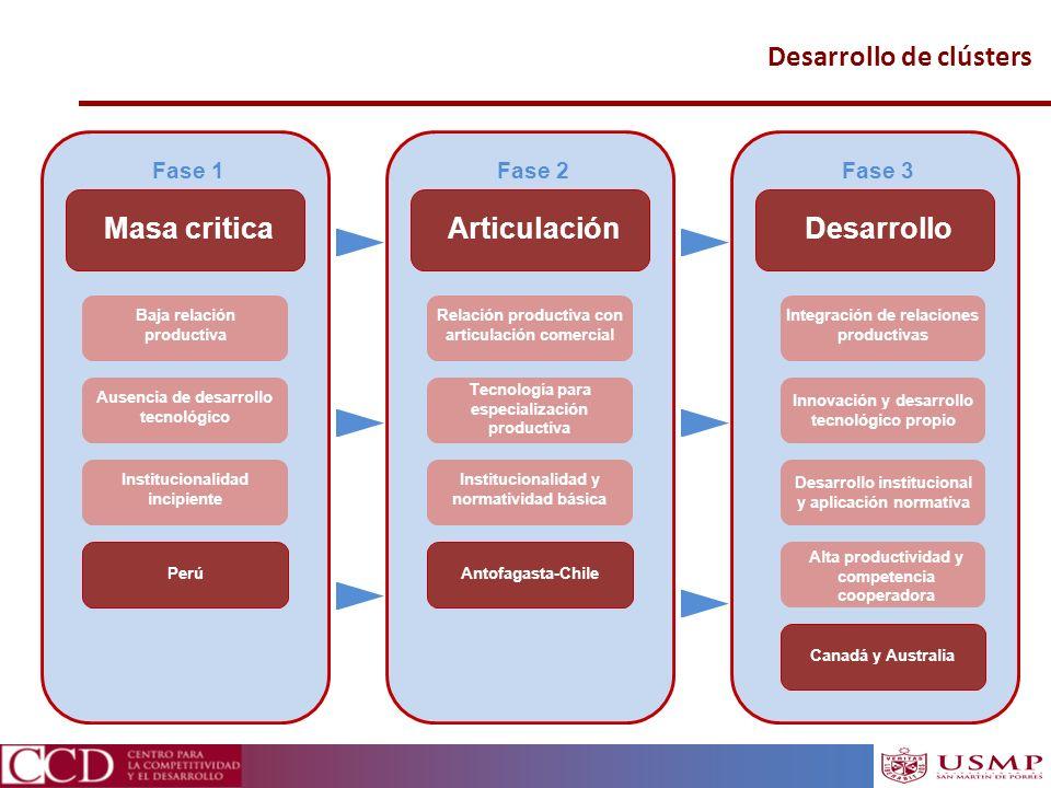 Desarrollo de clústers Masa critica Fase 1 Articulación Fase 2 Desarrollo Fase 3 Baja relación productiva Perú Ausencia de desarrollo tecnológico Inst