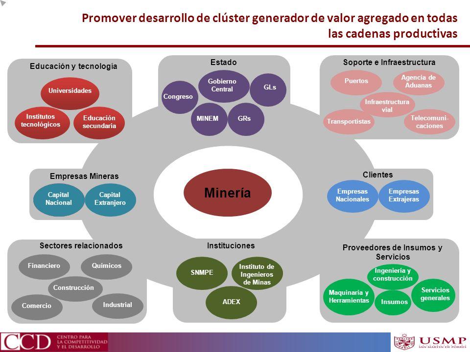 Promover desarrollo de clúster generador de valor agregado en todas las cadenas productivas 0 Minería Estado GLs GRsMINEM Gobierno Central Institucion