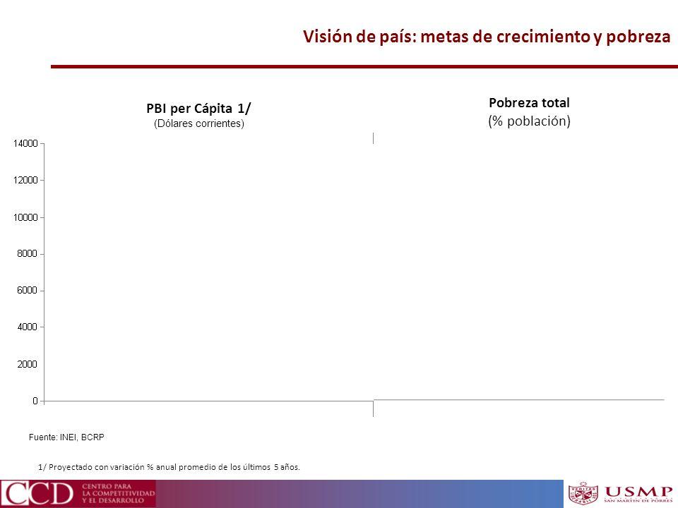 Visión de país: metas de crecimiento y pobreza Pobreza total (% población) PBI per Cápita 1/ (Dólares corrientes) Fuente: INEI, BCRP 1/ Proyectado con