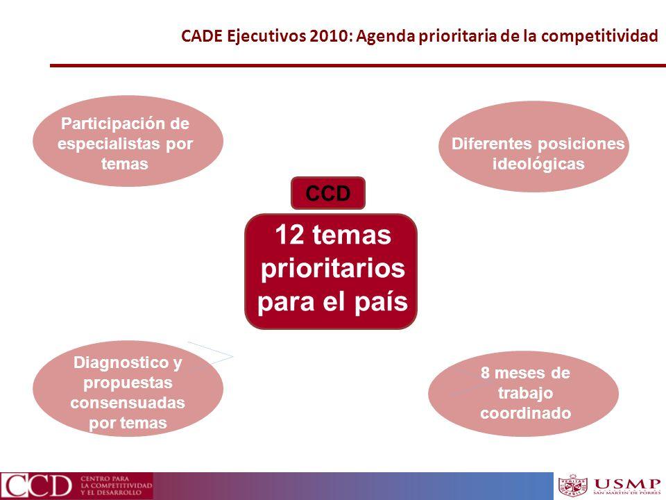 CADE Ejecutivos 2010: Agenda prioritaria de la competitividad Participación de especialistas por temas 12 temas prioritarios para el país Diferentes p