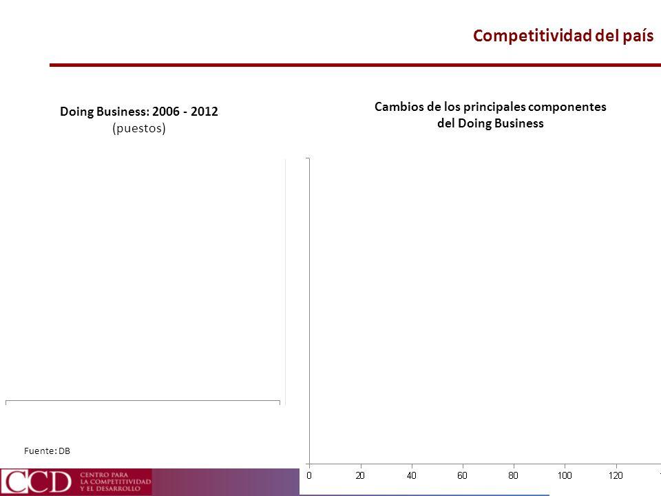 Competitividad del país Doing Business: 2006 - 2012 (puestos) Fuente: DB Cambios de los principales componentes del Doing Business