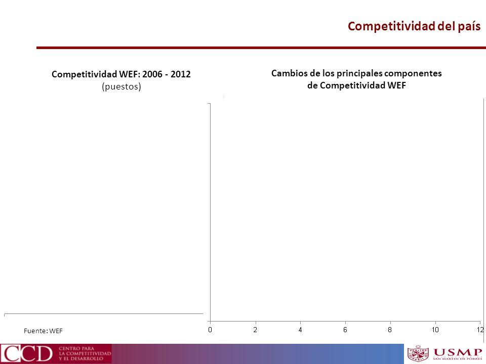 Competitividad del país Fuente: WEF Competitividad WEF: 2006 - 2012 (puestos) Cambios de los principales componentes de Competitividad WEF