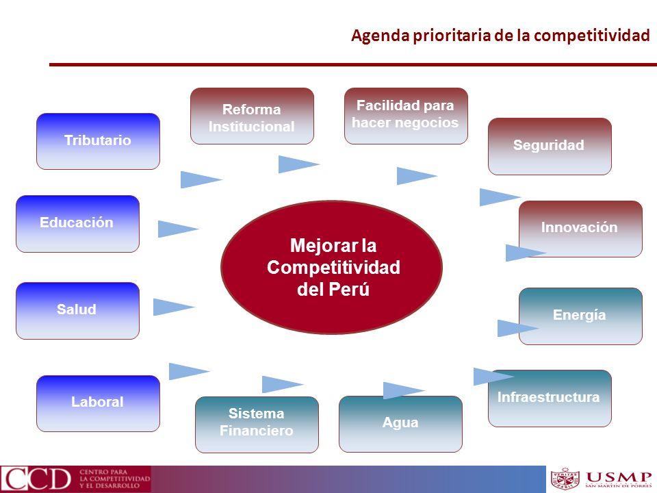 Agenda prioritaria de la competitividad Mejorar la Competitividad del Perú Energía Reforma Institucional Agua Salud Sistema Financiero Tributario Agua