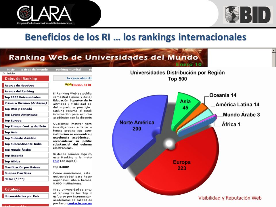 Visibilidad y Reputación Web Beneficios de los RI … los rankings internacionales