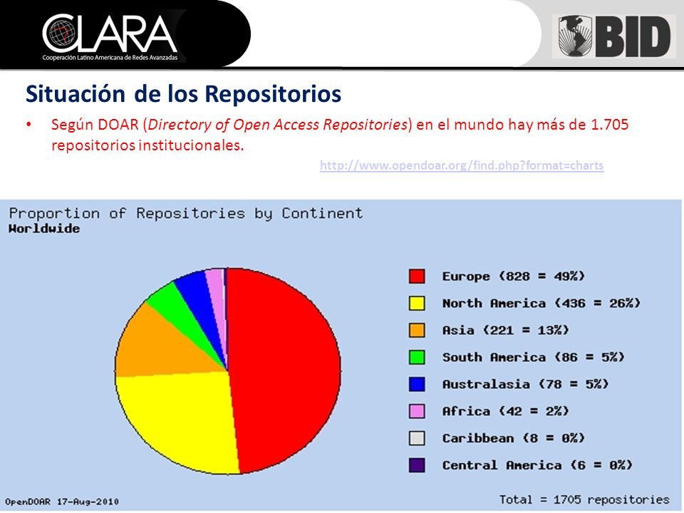 Situación de los Repositorios Según DOAR (Directory of Open Access Repositories) en el mundo hay más de 1.705 repositorios institucionales.