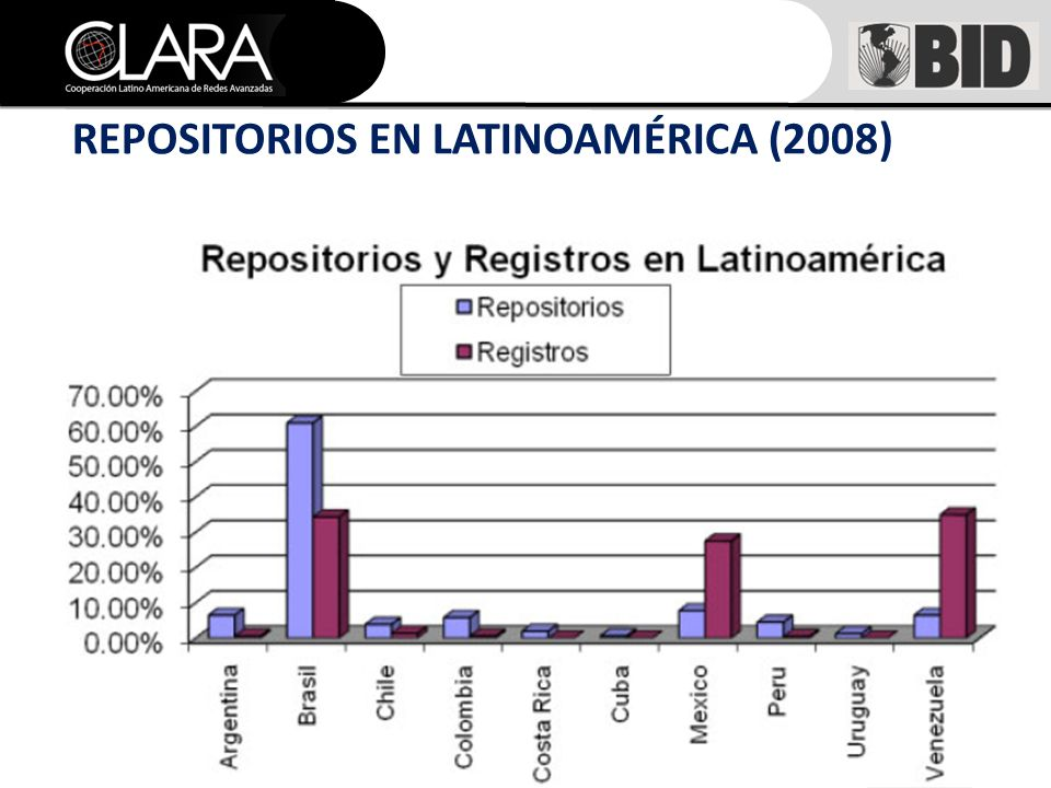 REPOSITORIOS EN LATINOAMÉRICA (2008)