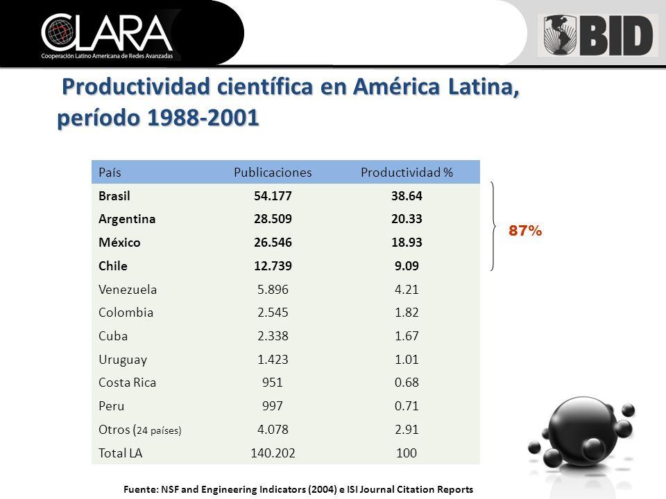 Productividad científica en América Latina, período 1988-2001 Fuente: NSF and Engineering Indicators (2004) e ISI Journal Citation Reports PaísPublicacionesProductividad % Brasil54.17738.64 Argentina28.50920.33 México26.54618.93 Chile12.7399.09 Venezuela5.8964.21 Colombia2.5451.82 Cuba2.3381.67 Uruguay1.4231.01 Costa Rica9510.68 Peru9970.71 Otros ( 24 países) 4.0782.91 Total LA140.202100 87%