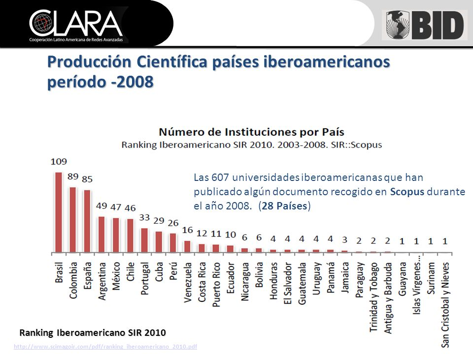 Ranking Iberoamericano SIR 2010 http://www.scimagoir.com/pdf/ranking_iberoamericano_2010.pdf Producción Científica países iberoamericanos período -2008 Las 607 universidades iberoamericanas que han publicado algún documento recogido en Scopus durante el año 2008.