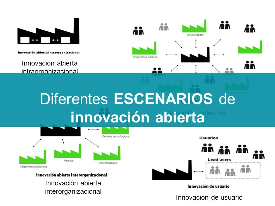 Innovación abierta interorganizacional Innovación de usuario Innovación colectiva Innovación abierta intraorganizacional Diferentes ESCENARIOS de innovación abierta