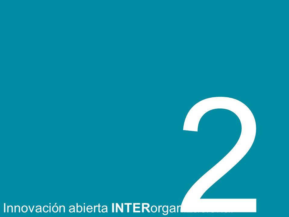 Innovación abierta INTERorganizacional 2
