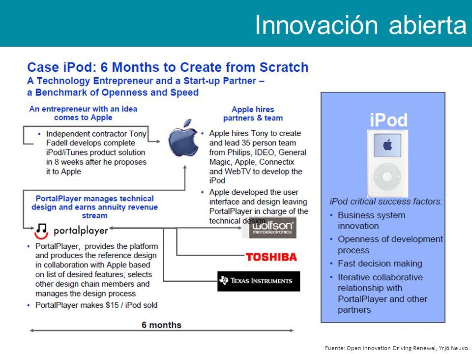 Innovación abierta INTERorganizacional Fuente: Open Innovation Driving Renewal, Yrjö Neuvo. 2006