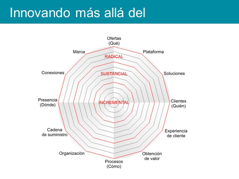 Innovación abierta INTERorganizacional Redes de innovación gestionadas por intermediarios Innovation marketplaces Innovation intermediaries