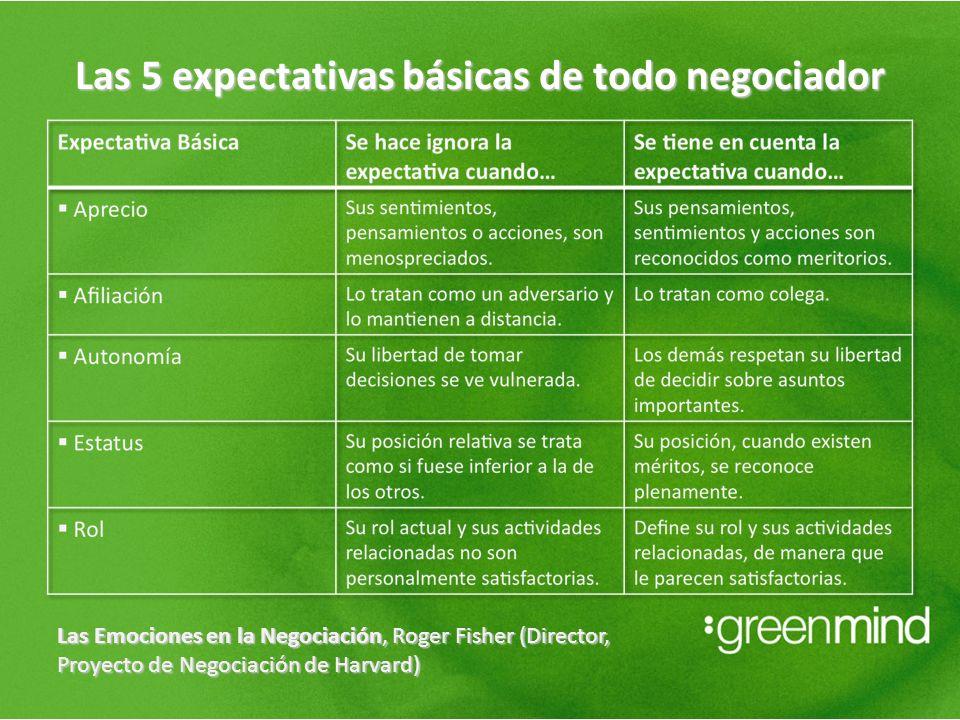 Las 5 expectativas básicas de todo negociador Las Emociones en la Negociación, Roger Fisher (Director, Proyecto de Negociación de Harvard)