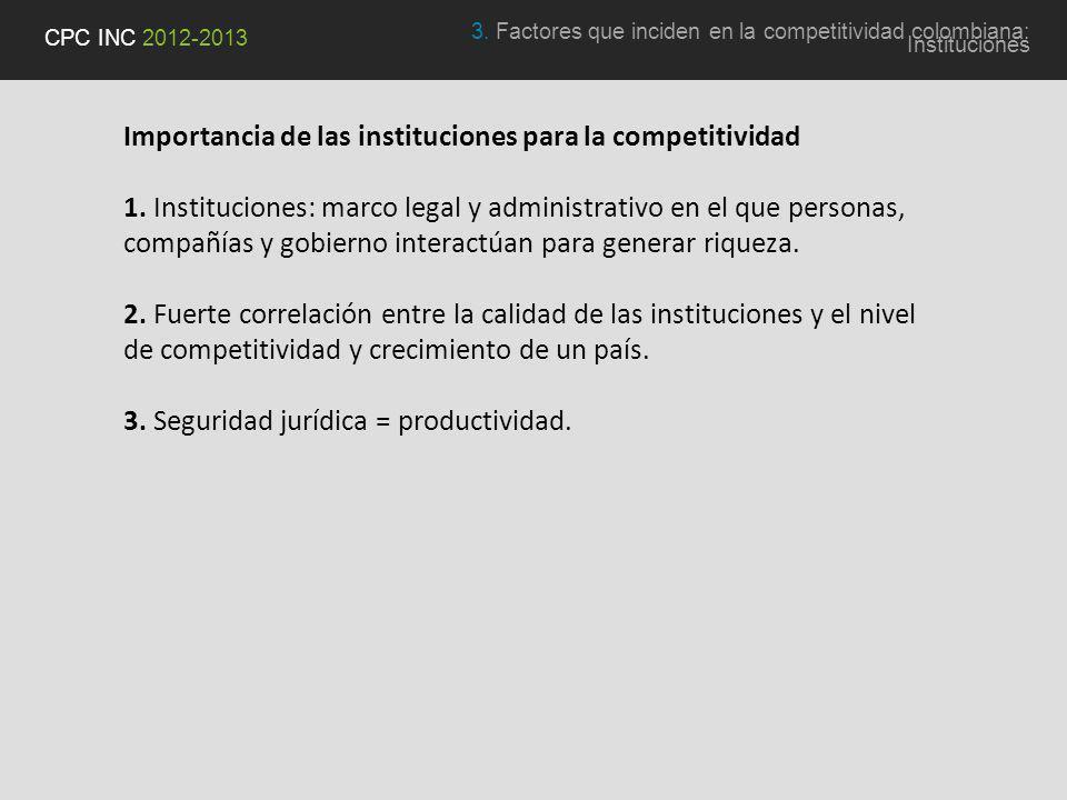 Importancia de las instituciones para la competitividad 1.