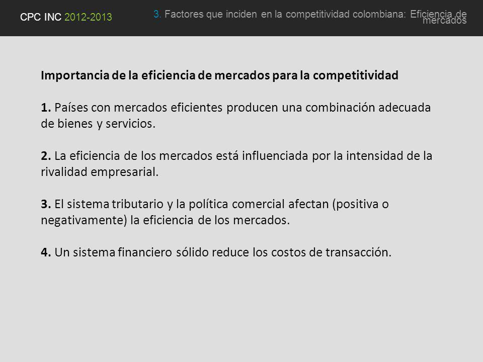 Importancia de la eficiencia de mercados para la competitividad 1.