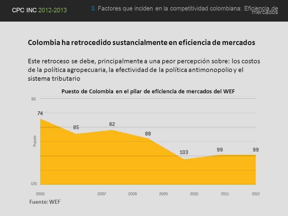 Colombia ha retrocedido sustancialmente en eficiencia de mercados Este retroceso se debe, principalmente a una peor percepción sobre: los costos de la política agropecuaria, la efectividad de la política antimonopolio y el sistema tributario 3.