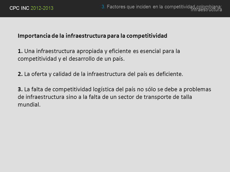 Importancia de la infraestructura para la competitividad 1.