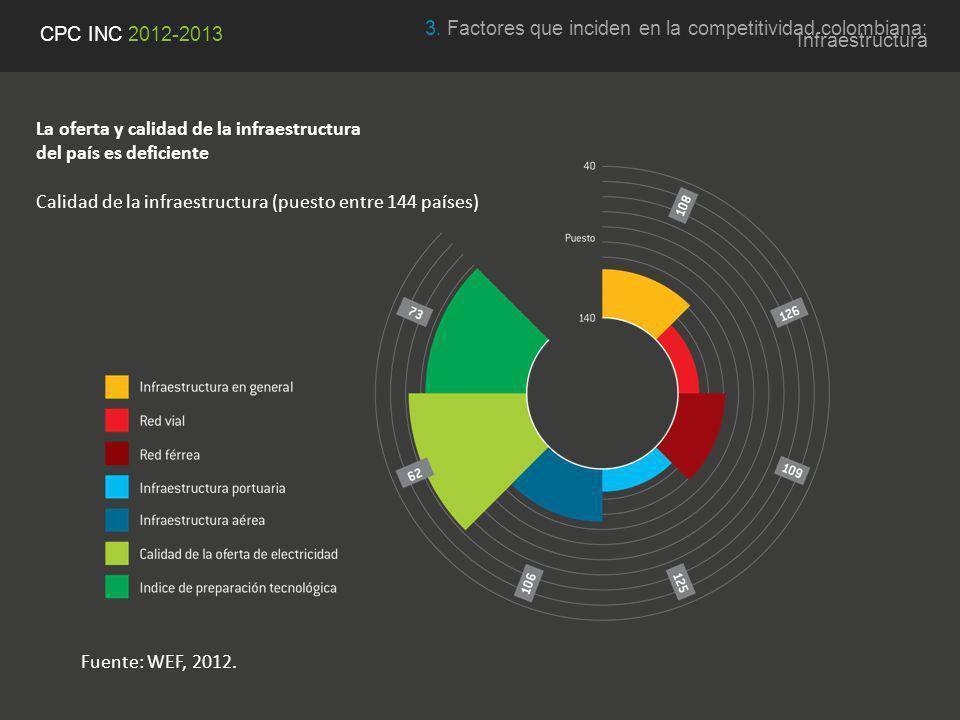3. Factores que inciden en la competitividad colombiana: Infraestructura CPC INC 2012-2013 La oferta y calidad de la infraestructura del país es defic