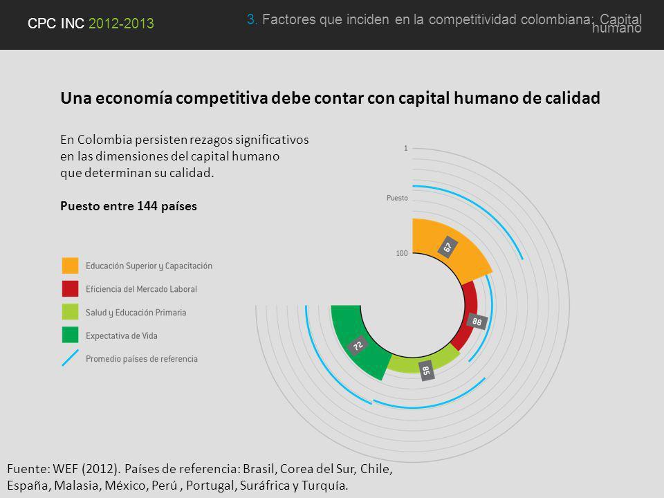 Una economía competitiva debe contar con capital humano de calidad En Colombia persisten rezagos significativos en las dimensiones del capital humano que determinan su calidad.