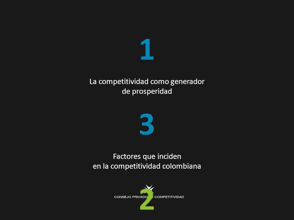 1 La competitividad como generador de prosperidad 3 Factores que inciden en la competitividad colombiana 2 ¿Cómo está Colombia en competitividad.