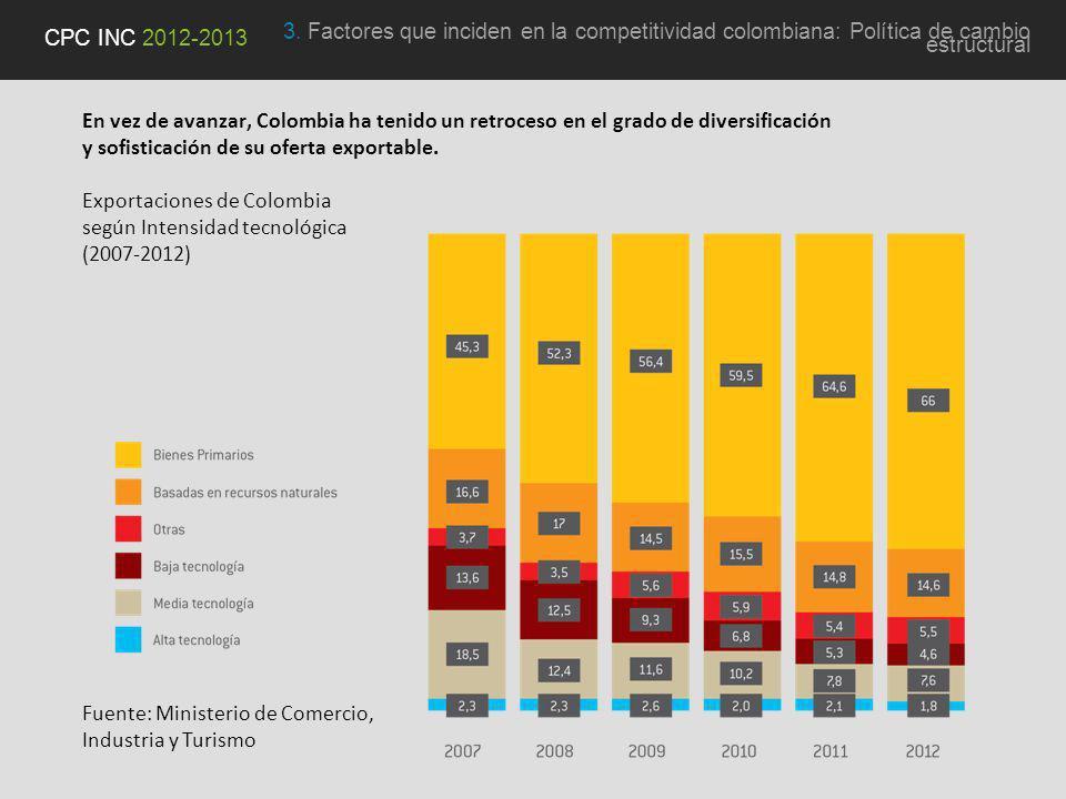 En vez de avanzar, Colombia ha tenido un retroceso en el grado de diversificación y sofisticación de su oferta exportable.