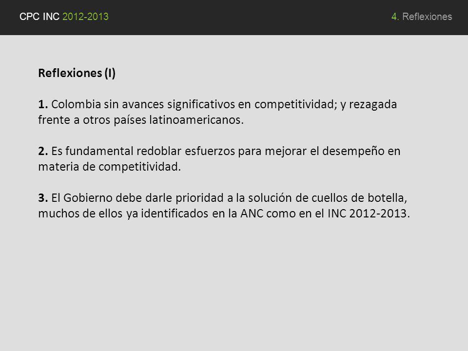 Reflexiones (I) 1. Colombia sin avances significativos en competitividad; y rezagada frente a otros países latinoamericanos. 2. Es fundamental redobla
