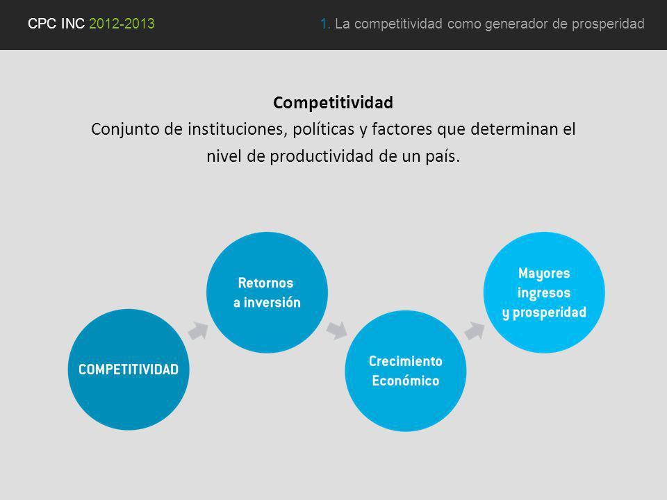 Competitividad Conjunto de instituciones, políticas y factores que determinan el nivel de productividad de un país.