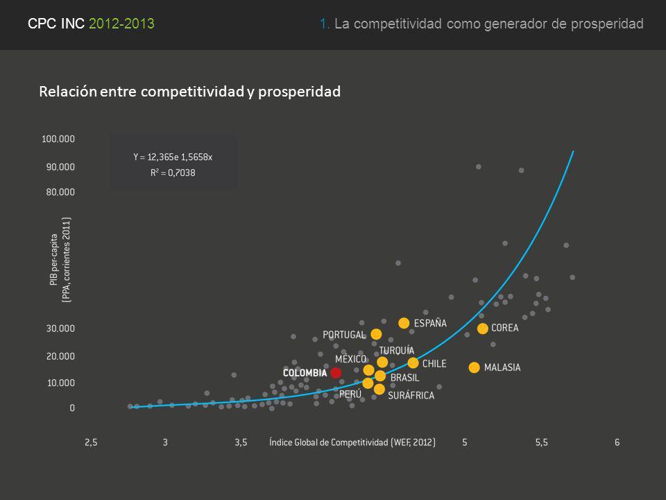1. La competitividad como generador de prosperidadCPC INC 2012-2013 Relación entre competitividad y prosperidad