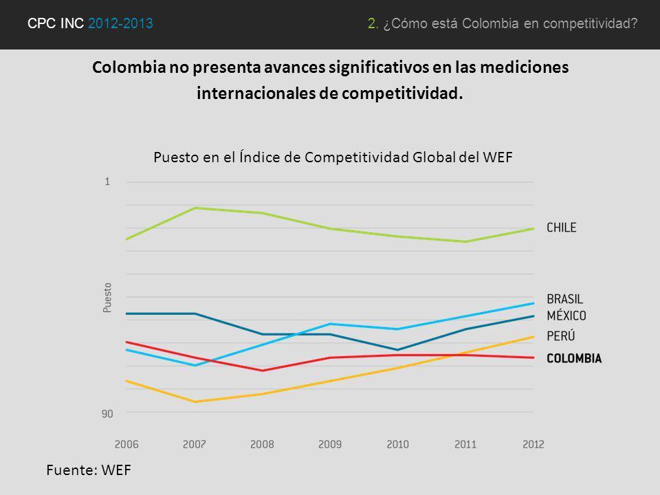 Colombia no presenta avances significativos en las mediciones internacionales de competitividad.
