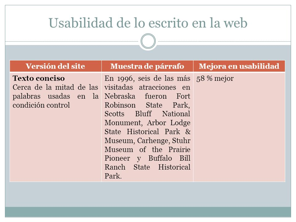 Usabilidad de lo escrito en la web Versión del siteMuestra de párrafoMejora en usabilidad Texto conciso Cerca de la mitad de las palabras usadas en la