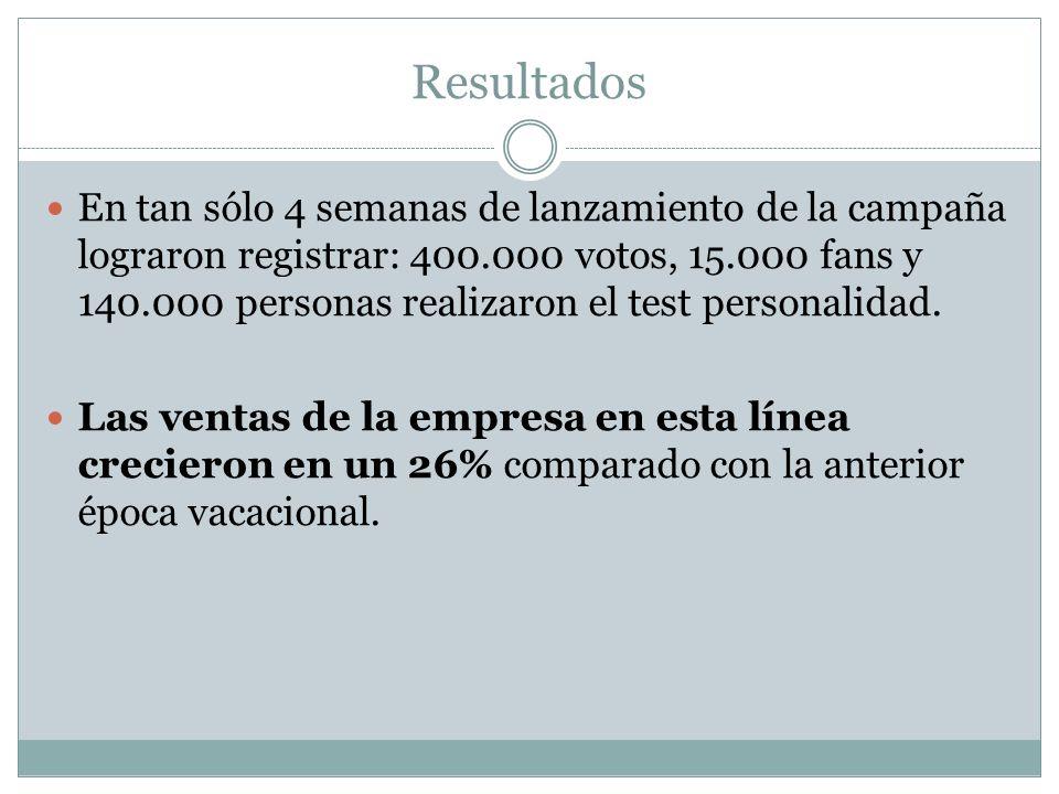 Resultados En tan sólo 4 semanas de lanzamiento de la campaña lograron registrar: 400.000 votos, 15.000 fans y 140.000 personas realizaron el test personalidad.