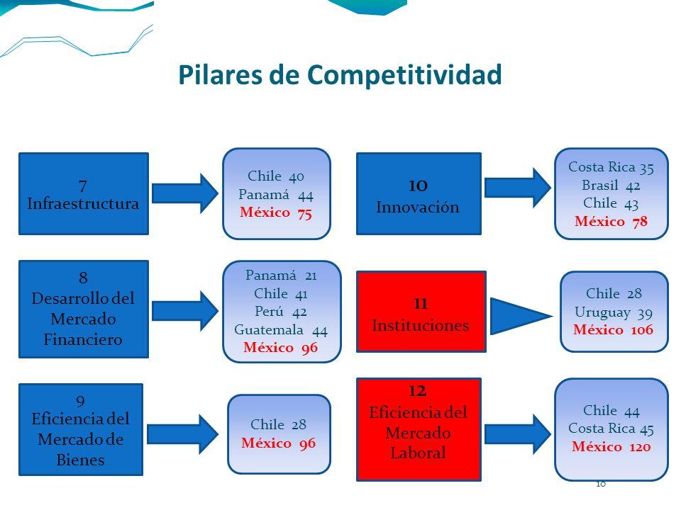 Pilares de Competitividad 7 Infraestructura Chile 40 Panamá 44 México 75 8 Desarrollo del Mercado Financiero Panamá 21 Chile 41 Perú 42 Guatemala 44 M