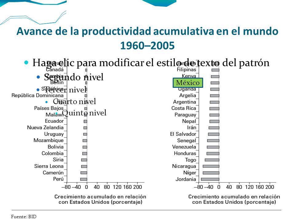 Avance de la productividad acumulativa en el mundo 1960–2005 Haga clic para modificar el estilo de texto del patrón Segundo nivel Tercer nivel Cuarto