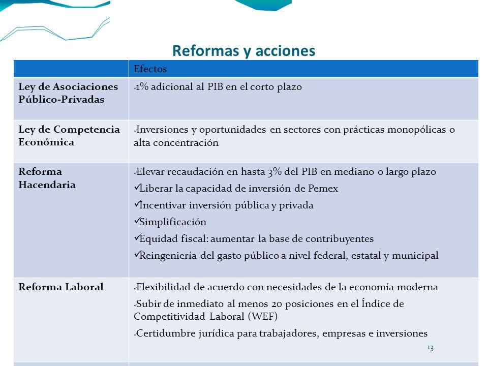 Reformas y acciones Efectos Ley de Asociaciones Público-Privadas 1% adicional al PIB en el corto plazo Ley de Competencia Económica Inversiones y opor