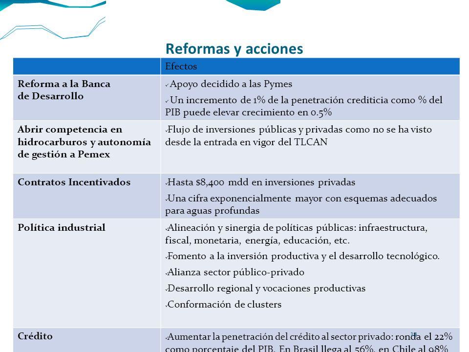 Reformas y acciones Efectos Reforma a la Banca de Desarrollo Apoyo decidido a las Pymes Un incremento de 1% de la penetración crediticia como % del PI