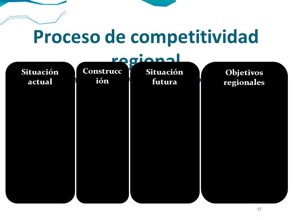 Proceso de competitividad regional Con base en modelo de Diamante de la Competitividad de Porter Situación actual Construcc ión Situación futura Objet