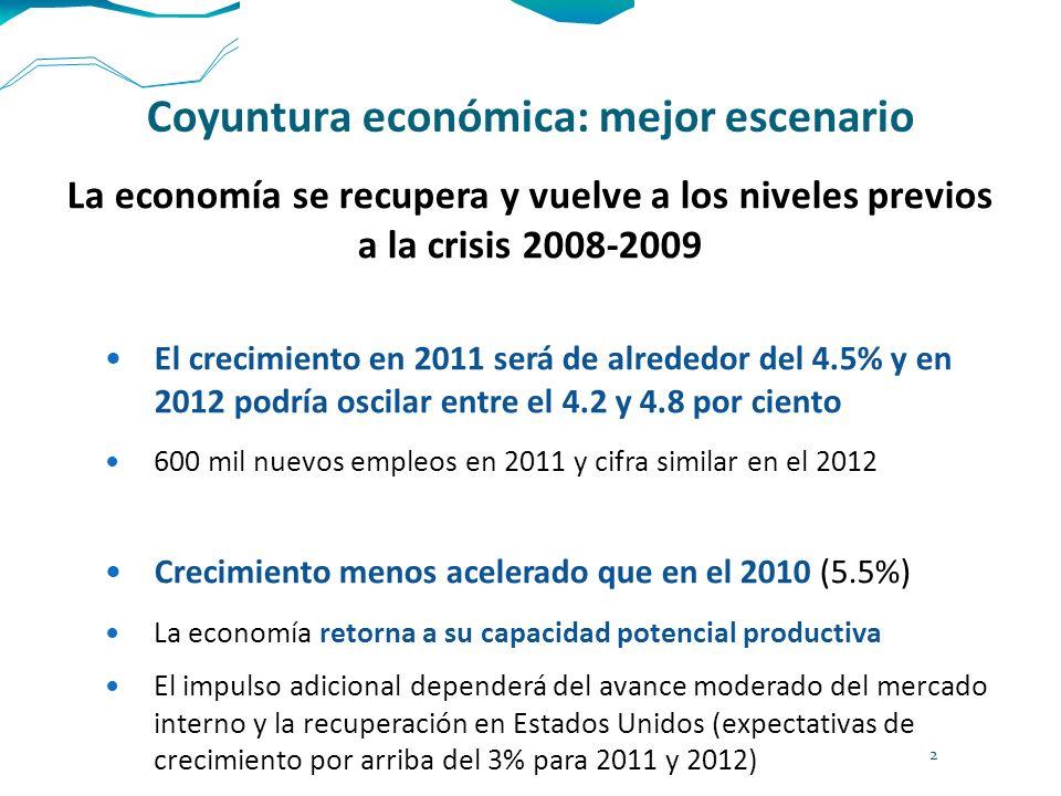 Coyuntura económica: mejor escenario Fundamentos macroeconómicos sólidos Presupuesto público balanceado Inflación bajo control: pronóstico de 3.87% en 2011 Sistema bancario bien capitalizado Reservas internacionales: 125 mil 647 mdd Ahorro interno: los depósitos en Afores equivalen a 11% del PIB Balanza de pagos: 3.1% en 2010, con un déficit de la cuenta corriente de 0.6% del PIB Sube la confianza del consumidor y es previsible un aumento moderado, pero continuo, del consumo privado y el ingreso disponible de las personas Condiciones para que el crédito tenga un aumento progresivo El comercio, los transportes, las comunicaciones, la construcción y los servicios financieros deben tener una mayor actividad 3